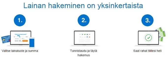 laina.fi on helppo hakea netissä