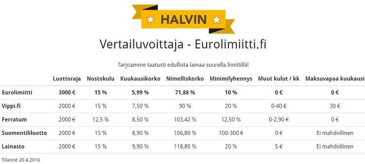 Vertailuvoittaja - kaikista pienimmät kokonaiskulut!